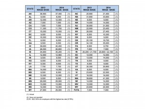 Unemployment Tax Update – 2014 State Unemployment Rates are